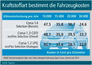Kostenvergleich: Benzin - Diesel - Autogas