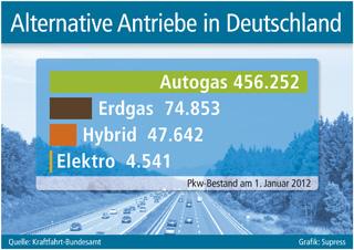 Zulassungszahlen (KBA): Alternative Antriebe und Kraftstoffe in Deutschland