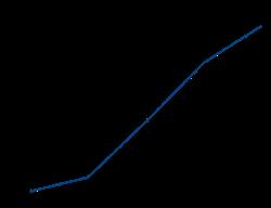 Autogas - Die Erfolgsgeschichte