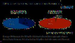 40 Prozent der Vertragshändler bieten gebrauchte Fahrzeuge mit alternativen Antrieben und Kraftstoffen an