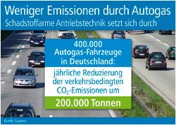 Reduzierung der verkehrsbedingten CO2-Emissionen um 200.000 Tonnen jährlich