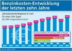 Benzinpreisentwicklung in den letzten Jahren