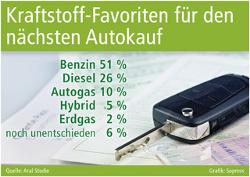 Autogas: Die Kraftstoffalternative Nr.1