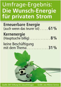 Umfrage Ergebnis zur Wunschenergie