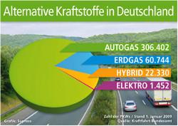 Autogas: Kraftstoffalternative Nr.1